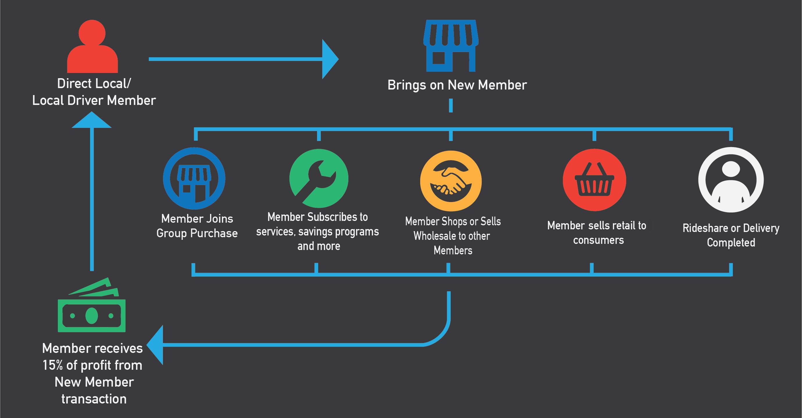 Direct Local/Local Driver Co-op Member Partnership Program